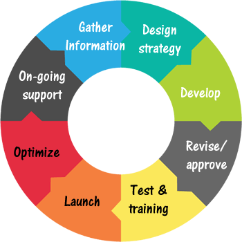 UX Design - Web Design Process